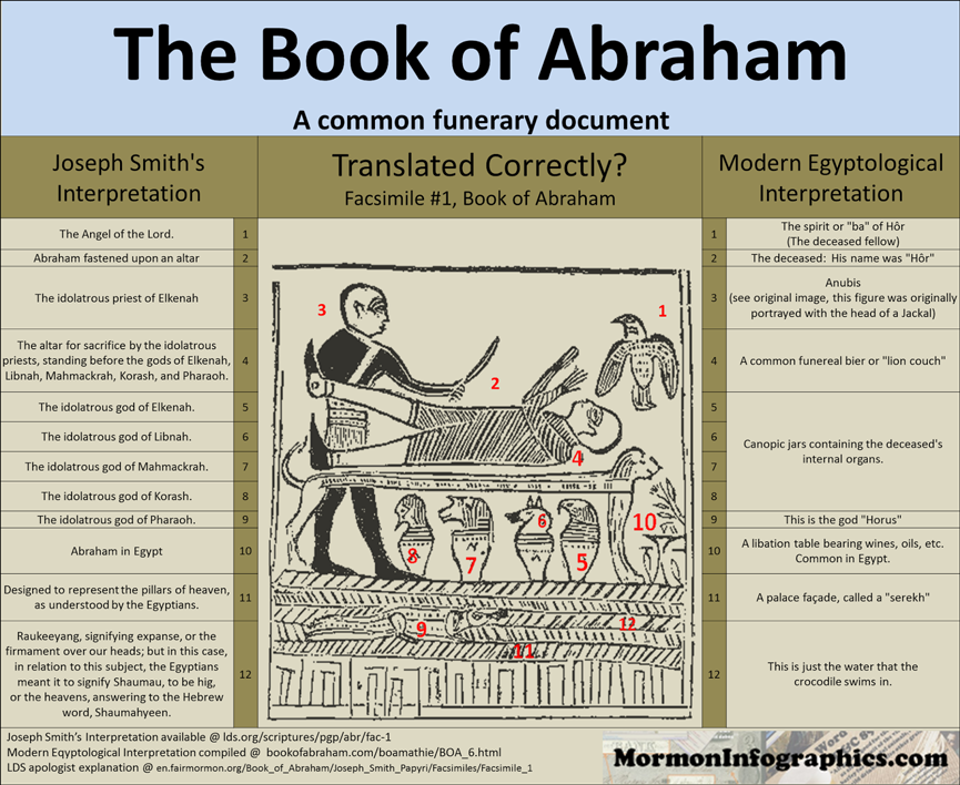 FairMormon Book of Abraham Facsimiles Incorrect Joseph Smith Daniel C. Peterson Interpreter Foundation