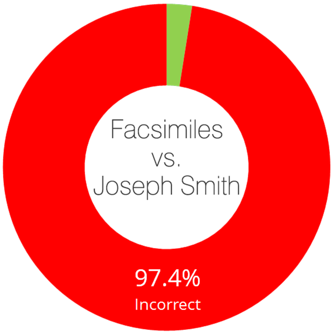 FairMormon Book of Abraham Facsimiles Incorrect Joseph Smith Daniel C. Peterson Interpreter Foundation Mormon Donut Chart