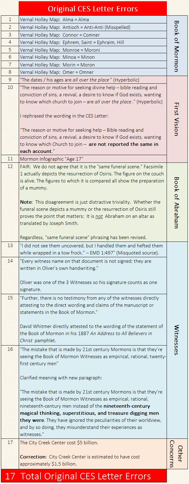 Debunking FairMormon Letter to a CES Director Original CES